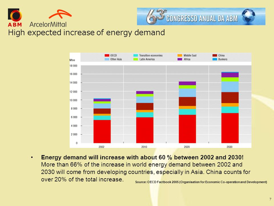 High expected increase of energy demand