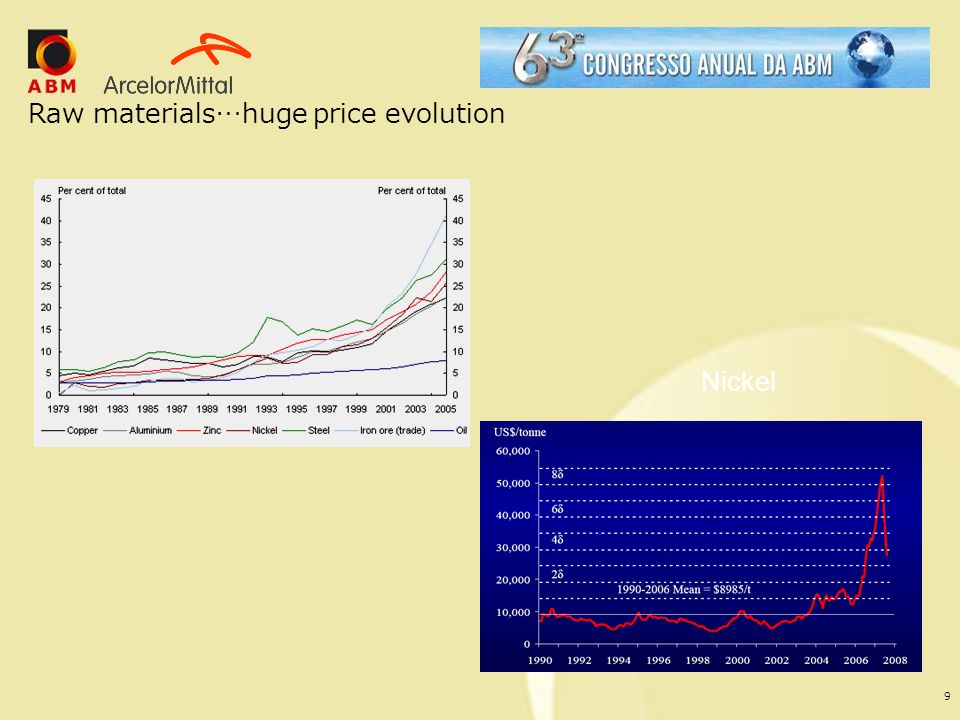Raw materials…huge price evolution