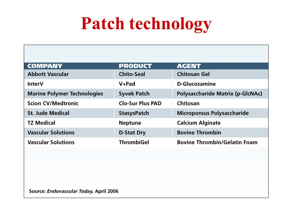 Patch technology <he most commonly path used