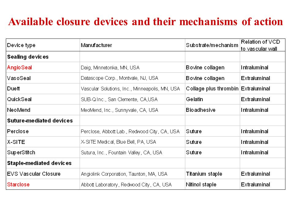 Available closure devices and their mechanisms of action