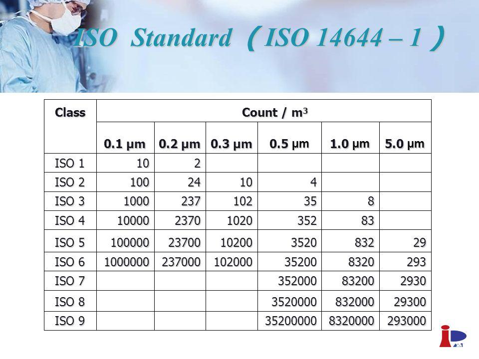 ISO Standard ( ISO 14644 – 1 ) 293000 8320000 35200000 ISO 9 29300