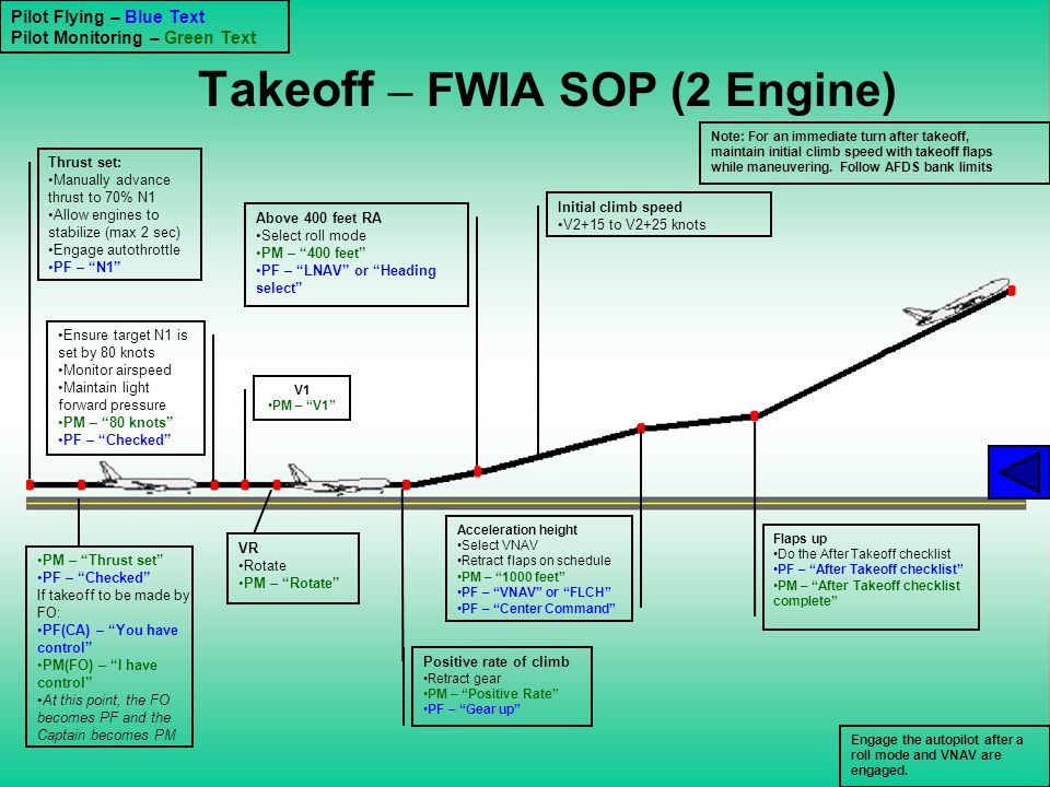 Takeoff – FWIA SOP (2 Engine)
