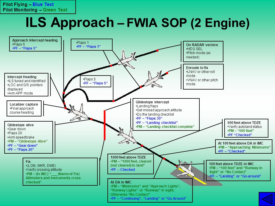 ILS Approach – FWIA SOP (2 Engine)