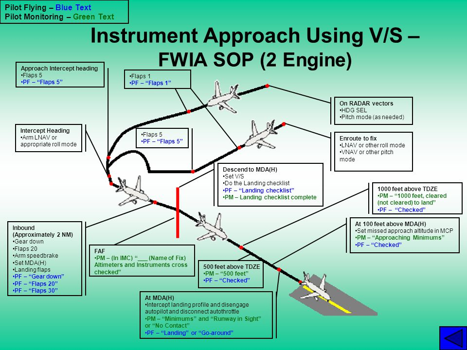 Instrument Approach Using V/S – FWIA SOP (2 Engine)