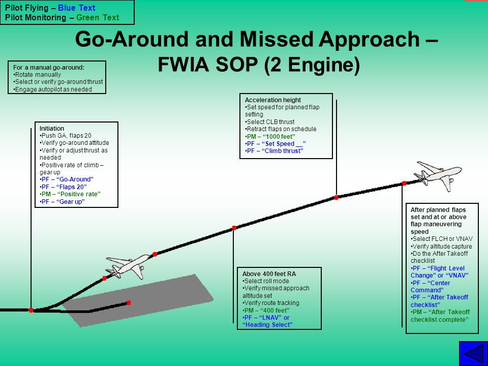 Go-Around and Missed Approach – FWIA SOP (2 Engine)