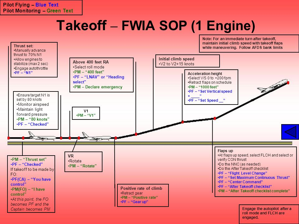 Takeoff – FWIA SOP (1 Engine)