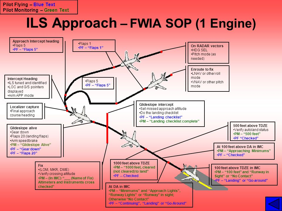 ILS Approach – FWIA SOP (1 Engine)