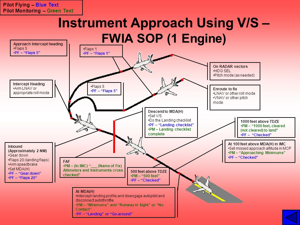 Instrument Approach Using V/S – FWIA SOP (1 Engine)