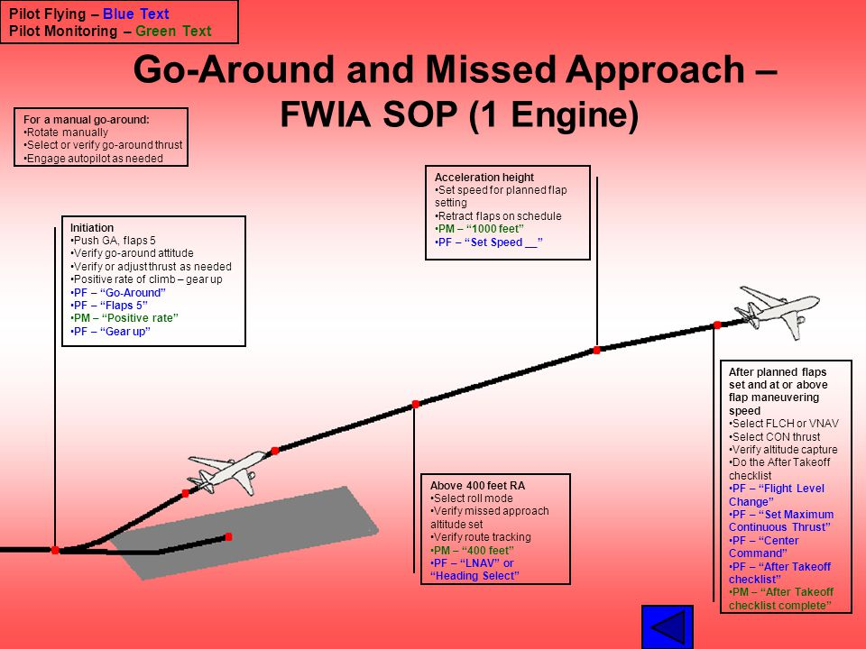 Go-Around and Missed Approach – FWIA SOP (1 Engine)
