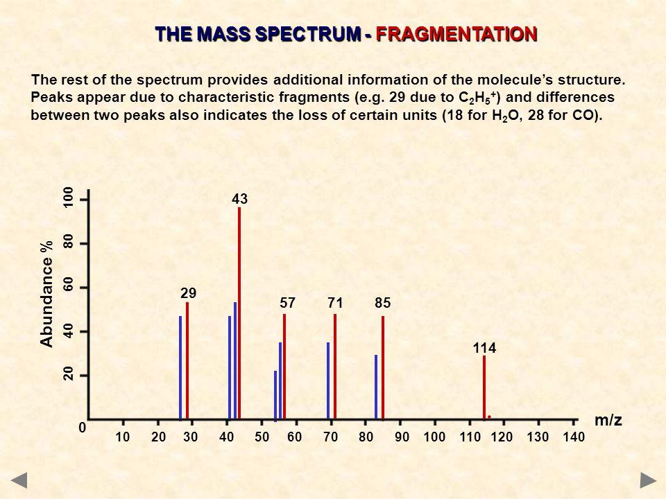 THE MASS SPECTRUM - FRAGMENTATION