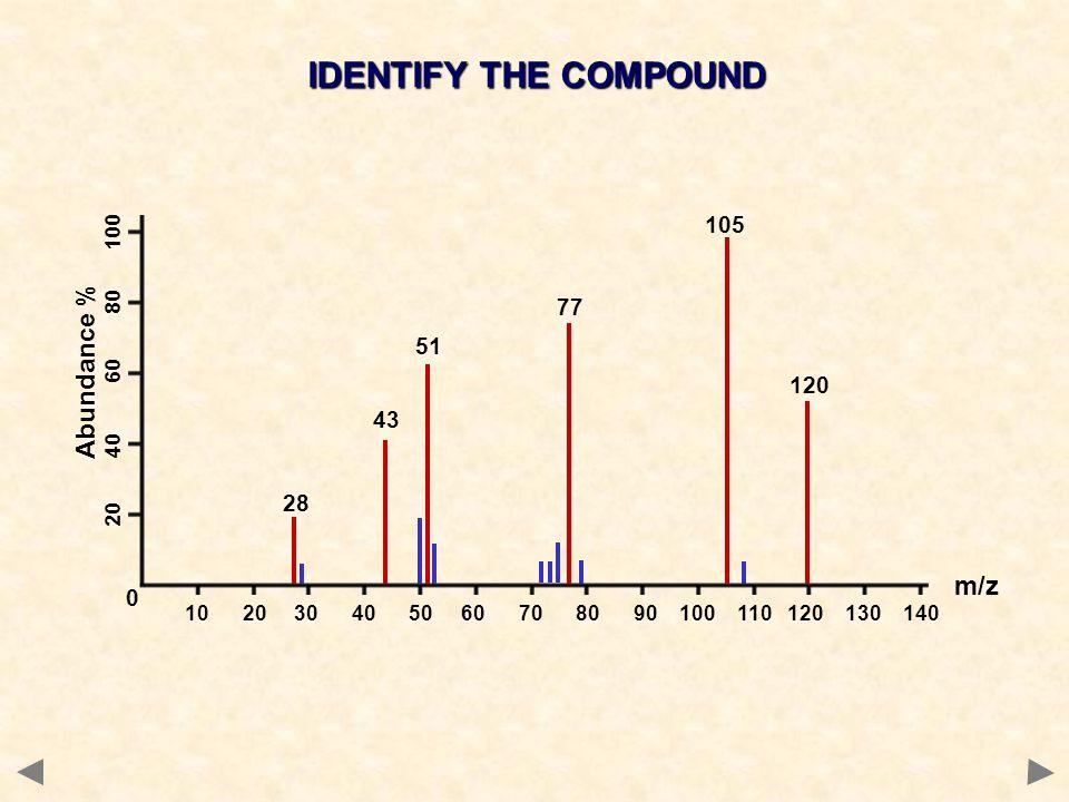 IDENTIFY THE COMPOUND Abundance % m/z 105 77 51 120 43 28