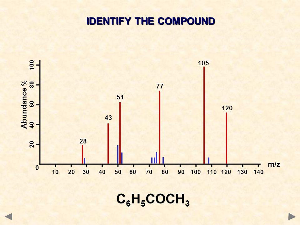C6H5COCH3 IDENTIFY THE COMPOUND Abundance % m/z 105 77 51 120 43 28