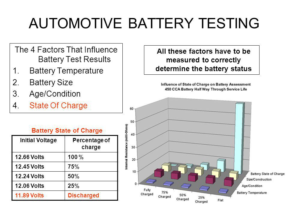 AUTOMOTIVE BATTERY TESTING