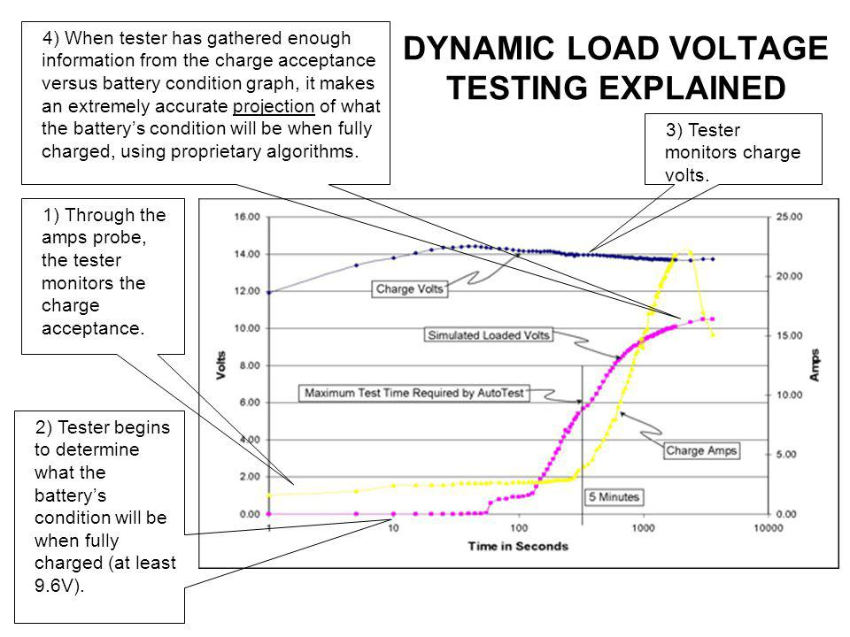 DYNAMIC LOAD VOLTAGE TESTING EXPLAINED