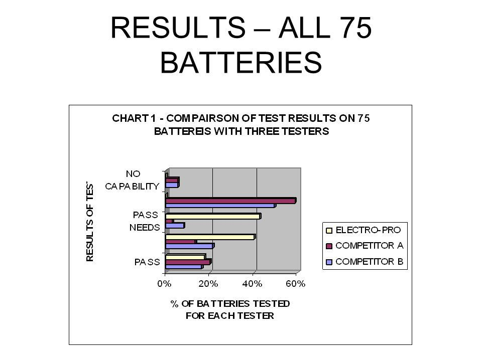 RESULTS – ALL 75 BATTERIES
