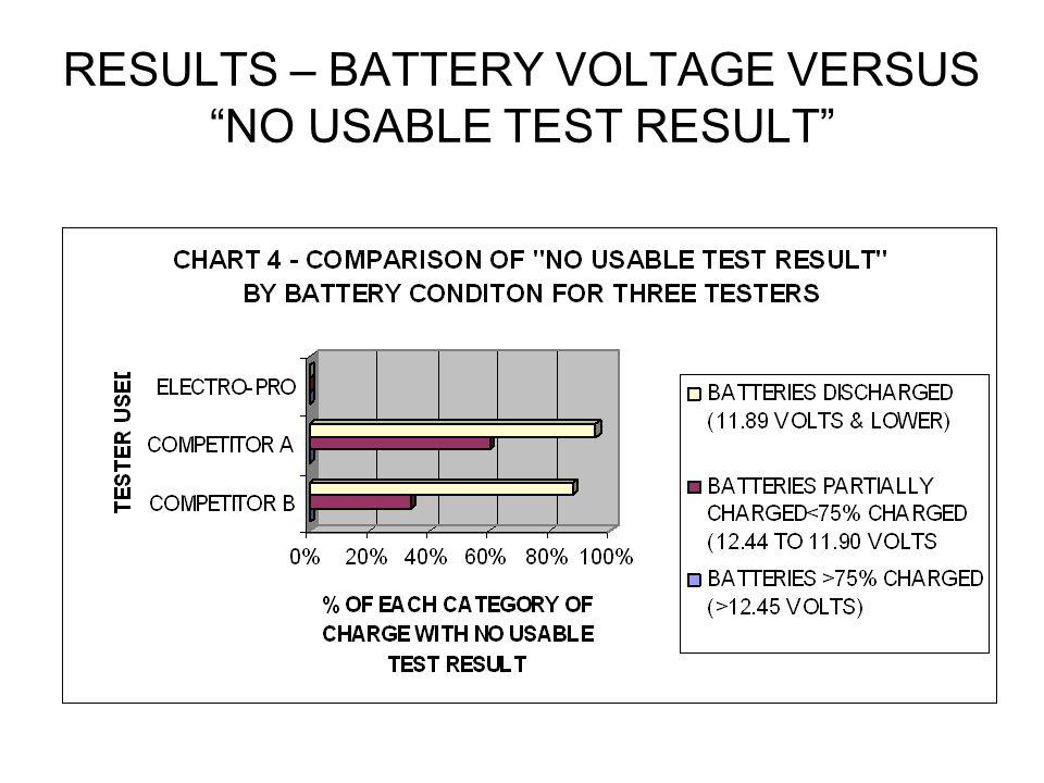RESULTS – BATTERY VOLTAGE VERSUS NO USABLE TEST RESULT