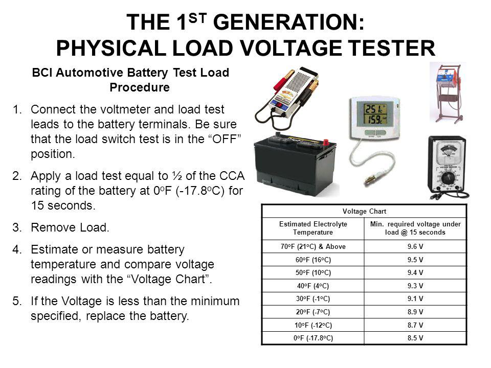 THE 1ST GENERATION: PHYSICAL LOAD VOLTAGE TESTER