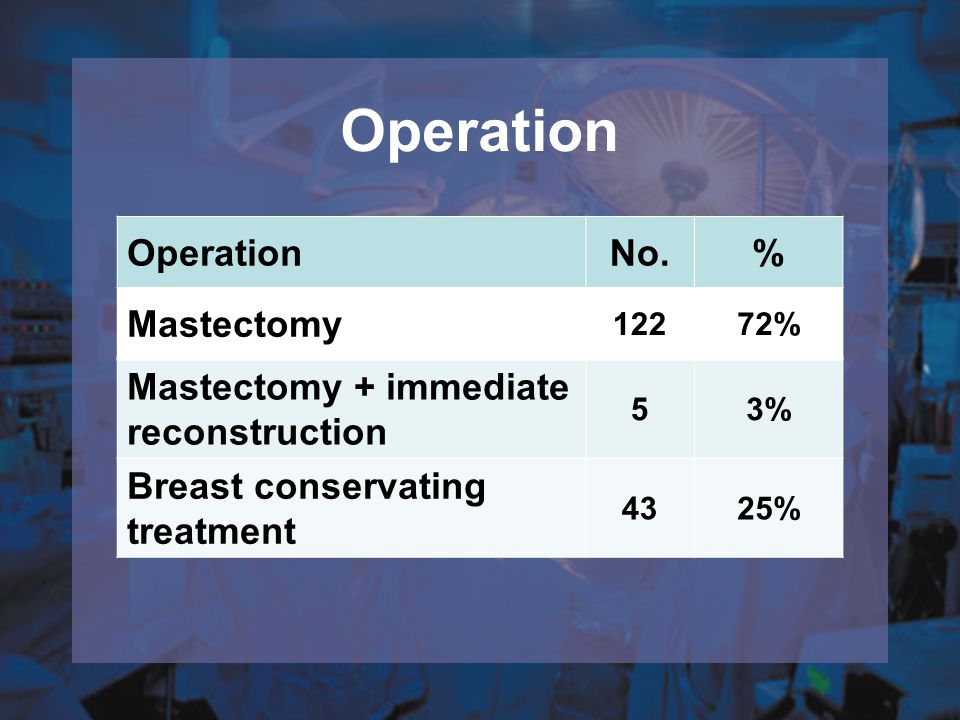 Operation Operation No. % Mastectomy