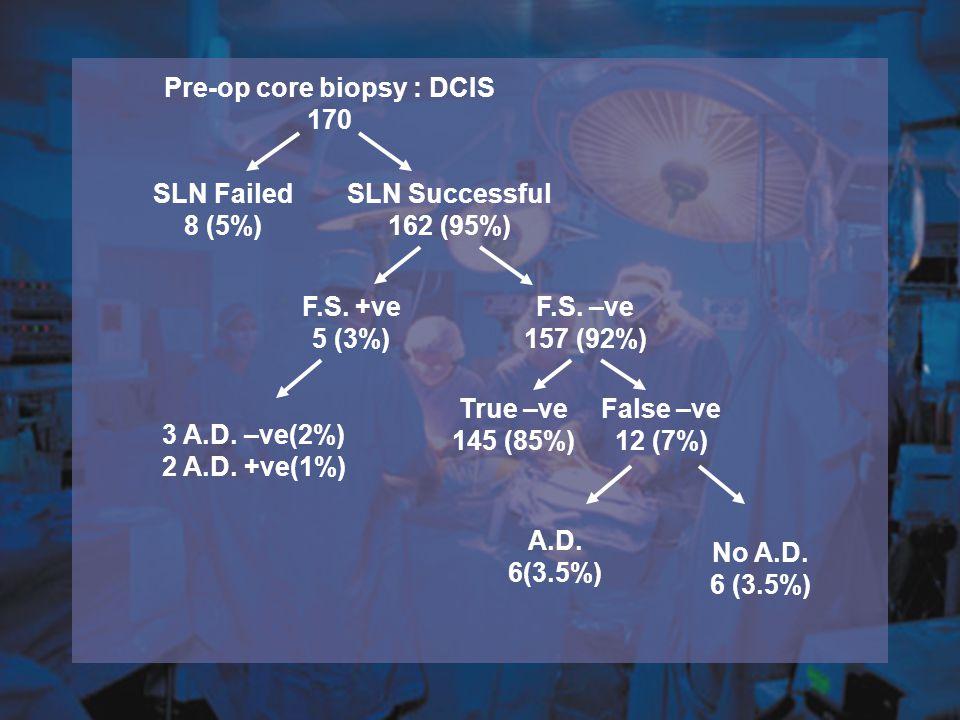 Pre-op core biopsy : DCIS 170