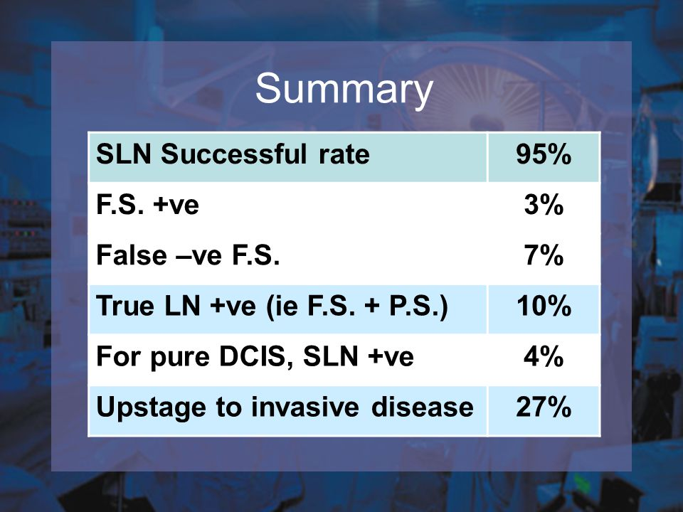 Summary SLN Successful rate 95% F.S. +ve 3% False –ve F.S. 7%