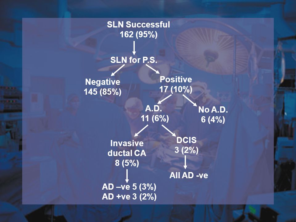 SLN Successful 162 (95%) SLN for P.S. Positive 17 (10%) Negative 145 (85%) No A.D. 6 (4%) A.D. 11 (6%)