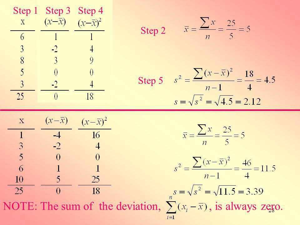 NOTE: The sum of the deviation, , is always zero.