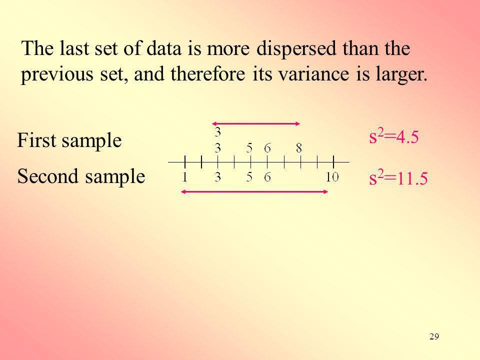 The last set of data is more dispersed than the previous set, and therefore its variance is larger.
