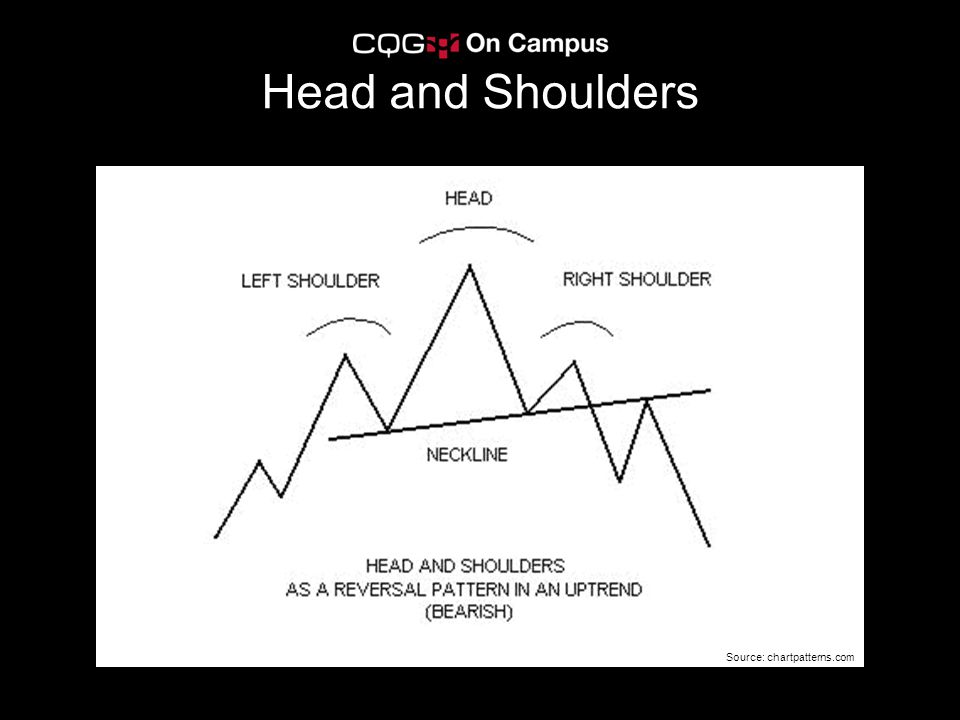 Head and Shoulders Source: chartpatterns.com