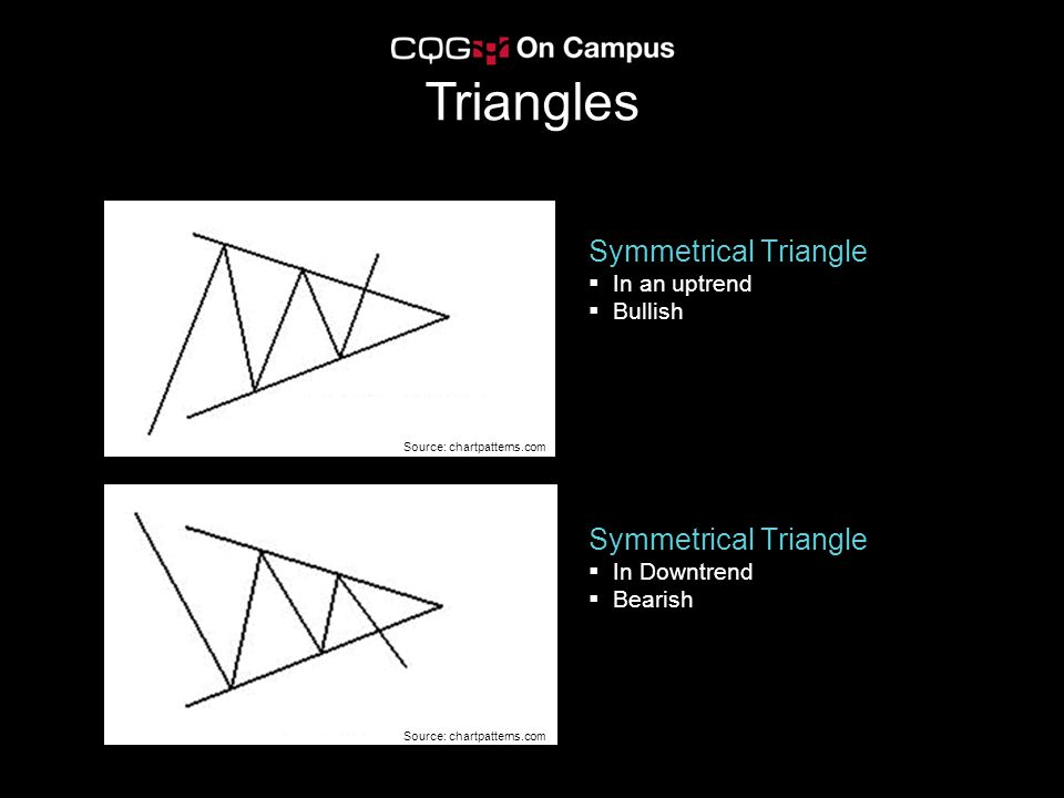 Triangles Symmetrical Triangle Symmetrical Triangle In an uptrend