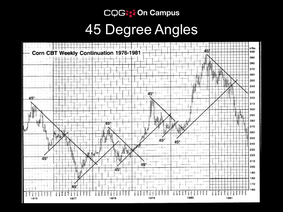 45 Degree Angles