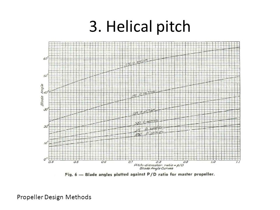 3. Helical pitch Propeller Design Methods