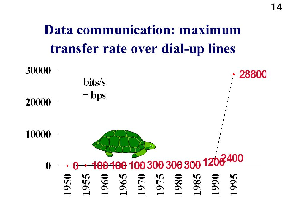 Data communication: maximum transfer rate over dial-up lines