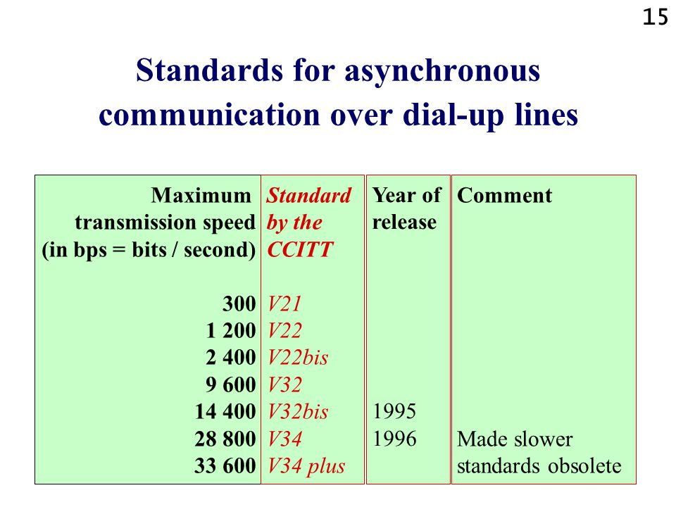 Standards for asynchronous communication over dial-up lines