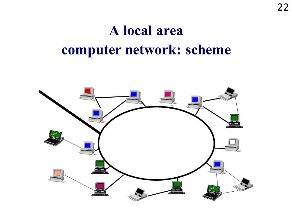A local area computer network: scheme