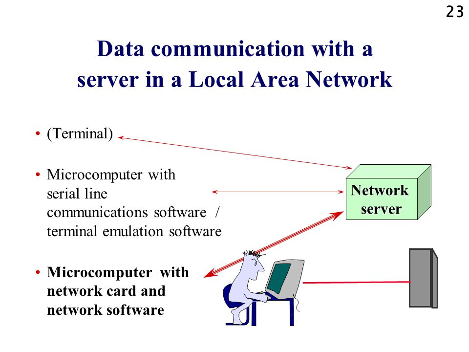Data communication with a server in a Local Area Network