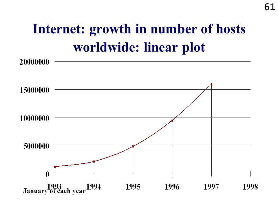 Internet: growth in number of hosts worldwide: linear plot