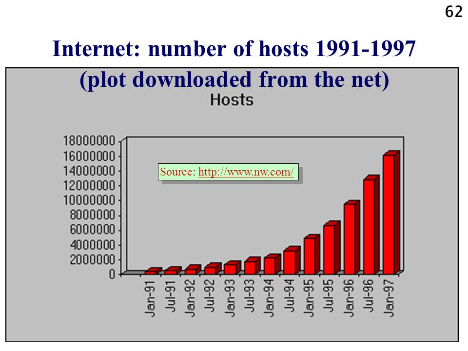 Internet: number of hosts 1991-1997 (plot downloaded from the net)