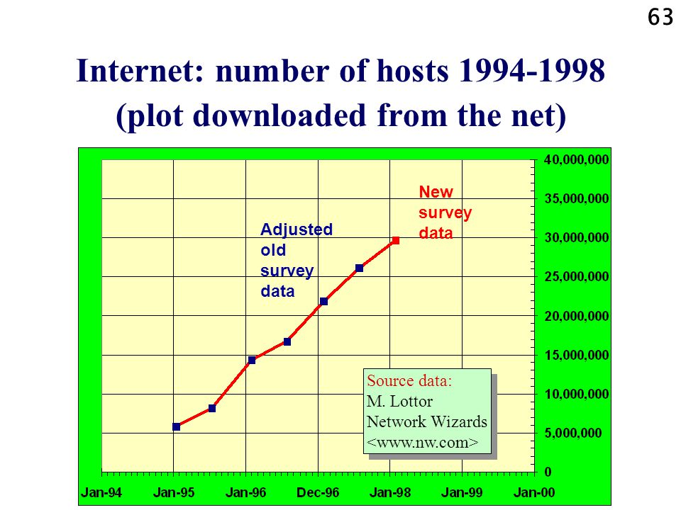 Internet: number of hosts 1994-1998 (plot downloaded from the net)