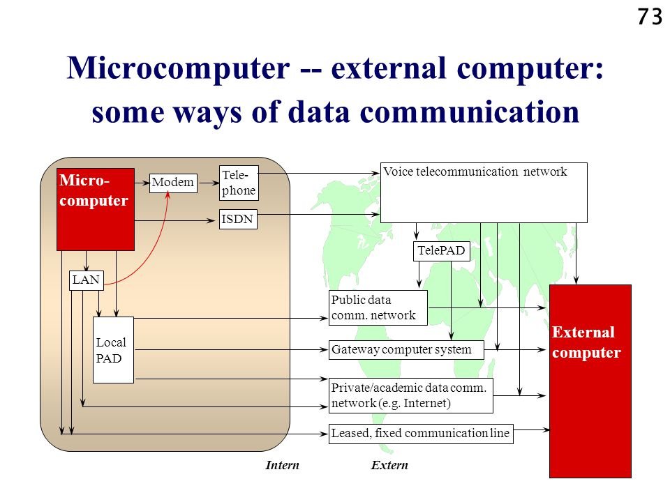 Microcomputer -- external computer: some ways of data communication
