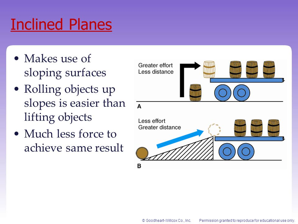 Inclined Planes Makes use of sloping surfaces