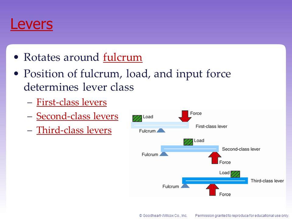 Levers Rotates around fulcrum