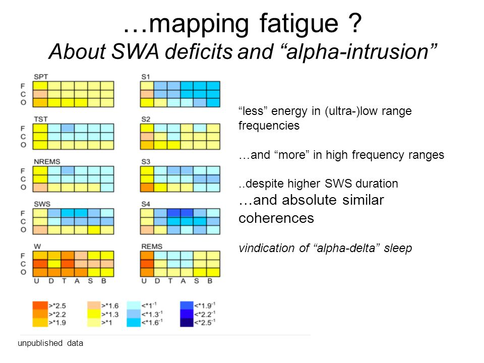…mapping fatigue About SWA deficits and alpha-intrusion