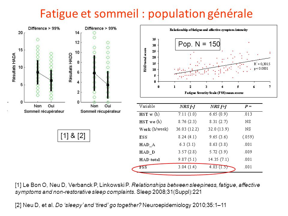 Fatigue et sommeil : population générale