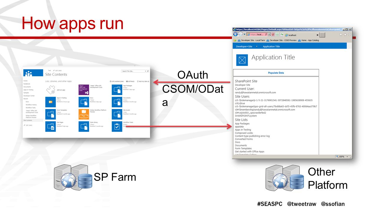 How apps run CSOM/OData OAuth Other Platform SP Farm