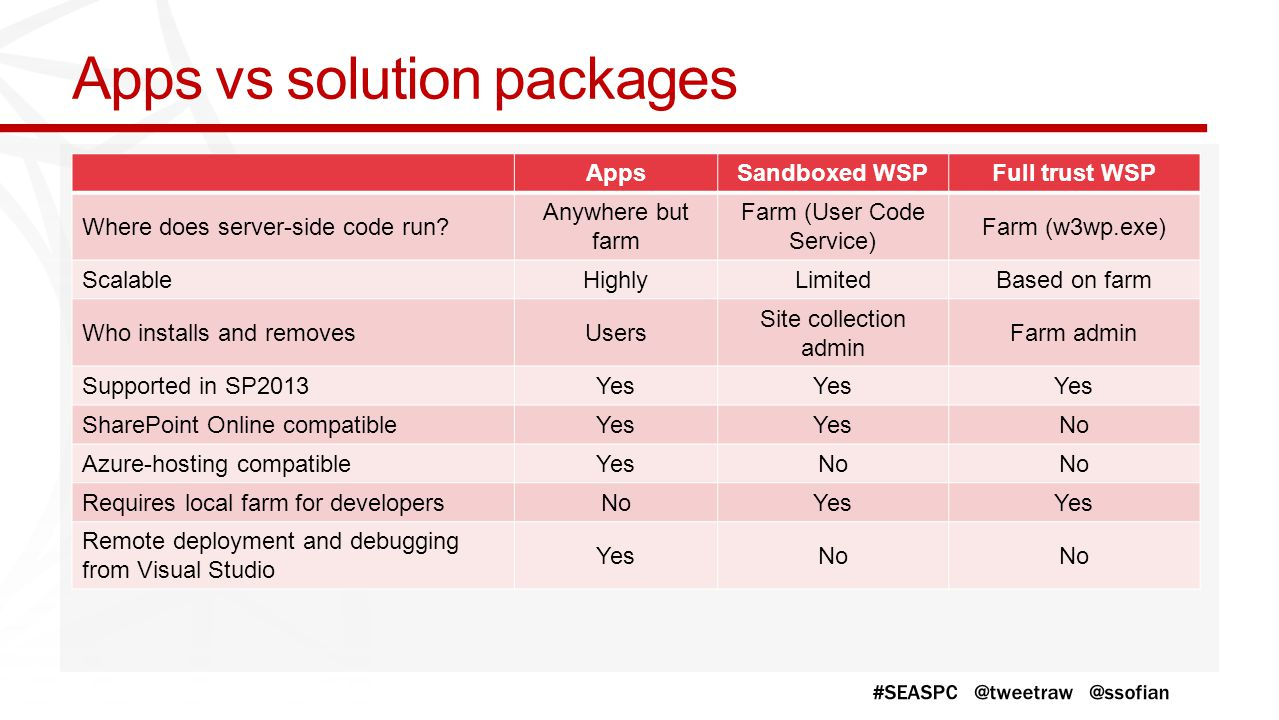 Apps vs solution packages