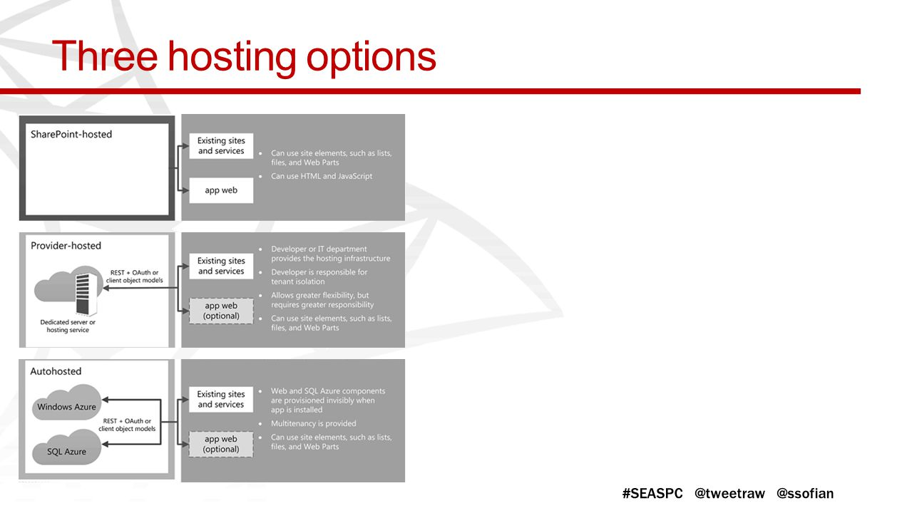 Three hosting options