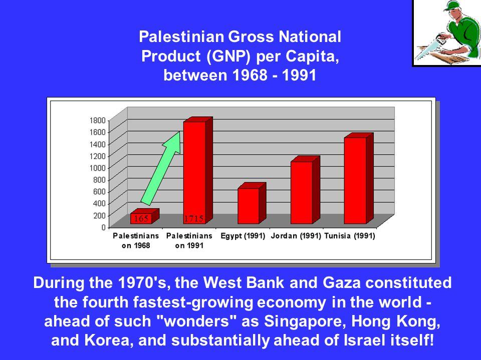 Palestinian Gross National Product (GNP) per Capita, between 1968 - 1991