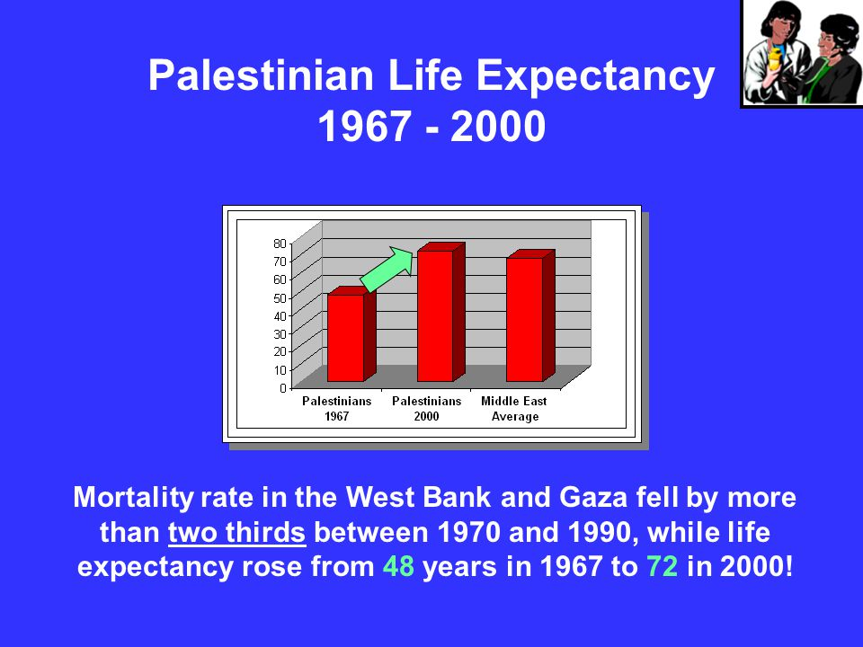 Palestinian Life Expectancy 1967 - 2000