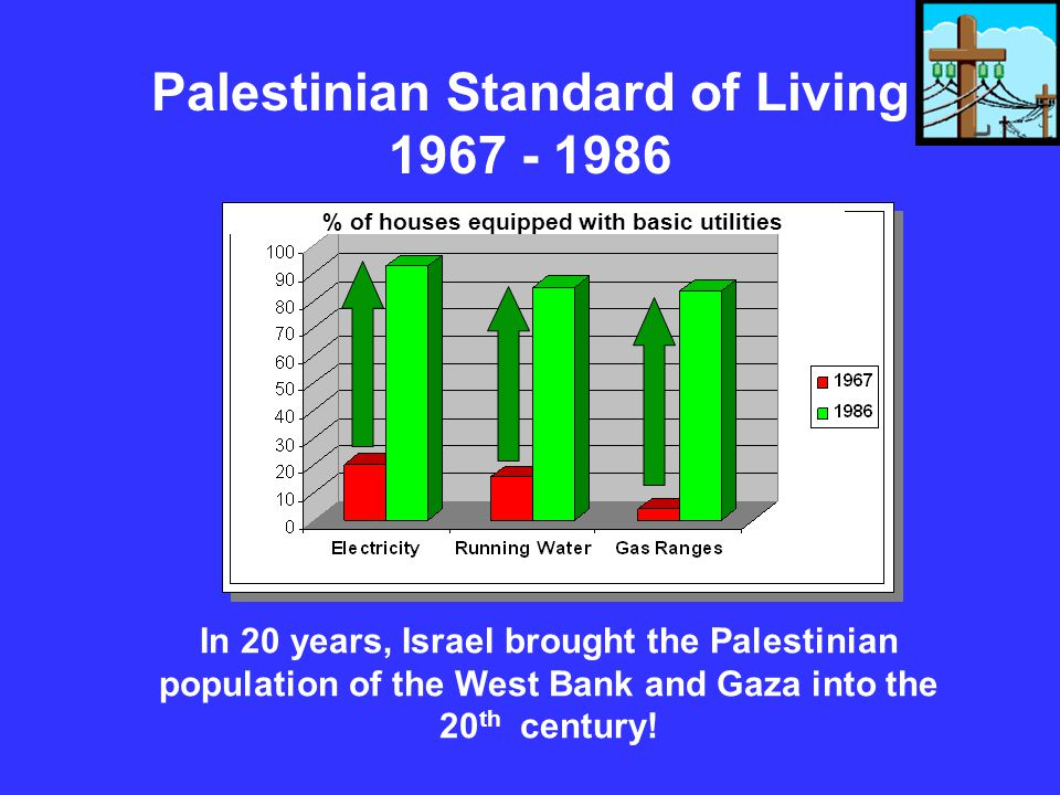 Palestinian Standard of Living 1967 - 1986
