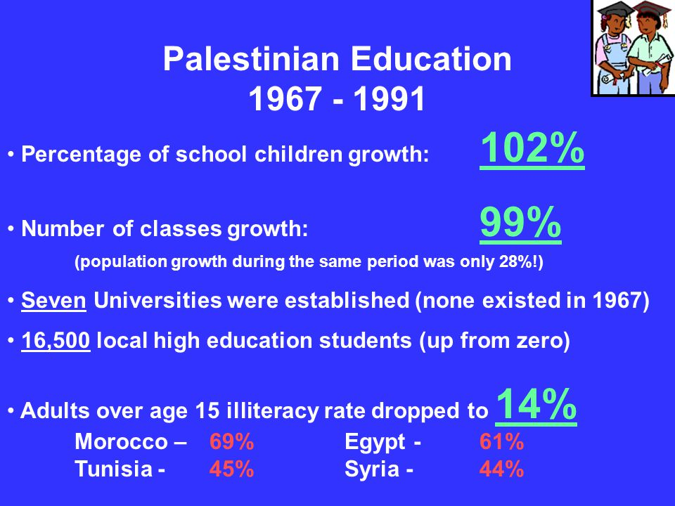 Palestinian Education 1967 - 1991